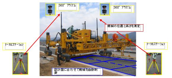 情報化施工(3DMC)による舗設機械制御