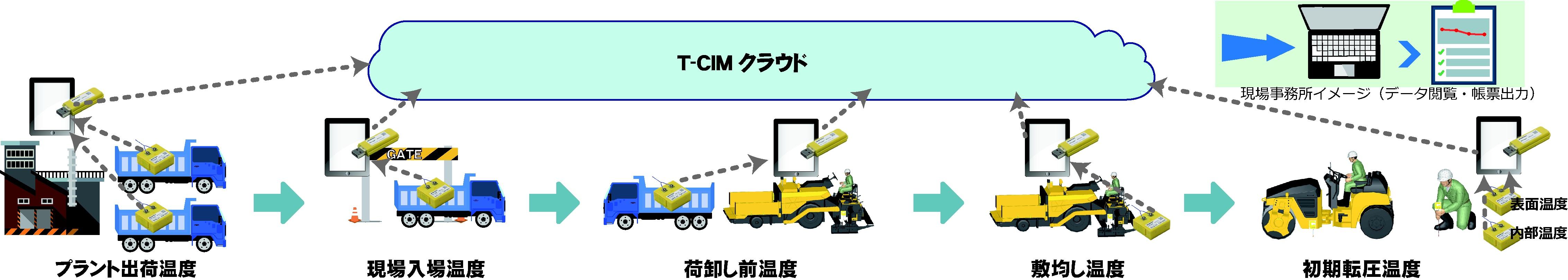 T-CIM®/Asphalt
