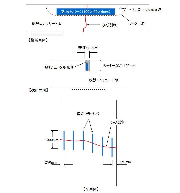 フラットバーステッチ工法の概要