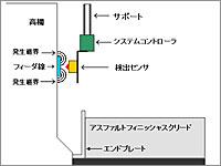 電磁誘導敷均し高さ制御システム