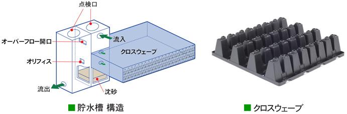 地下貯水工法