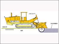 路床安定処理工法