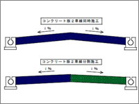 両勾配同時コンクリート施工工法