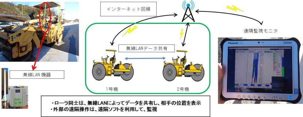 データ統合型転圧管理システム