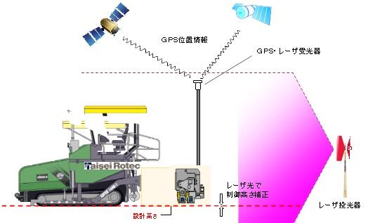 TR-SAPシステム